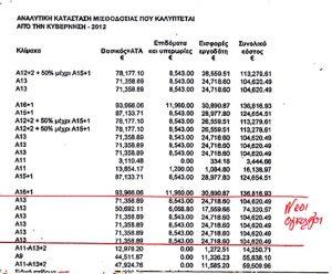 Οι μισθοί στο ΟΚΤΚ που πληρώνονται από το Κράτος